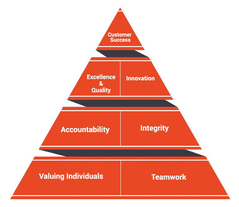Core-Values-pyramid.png