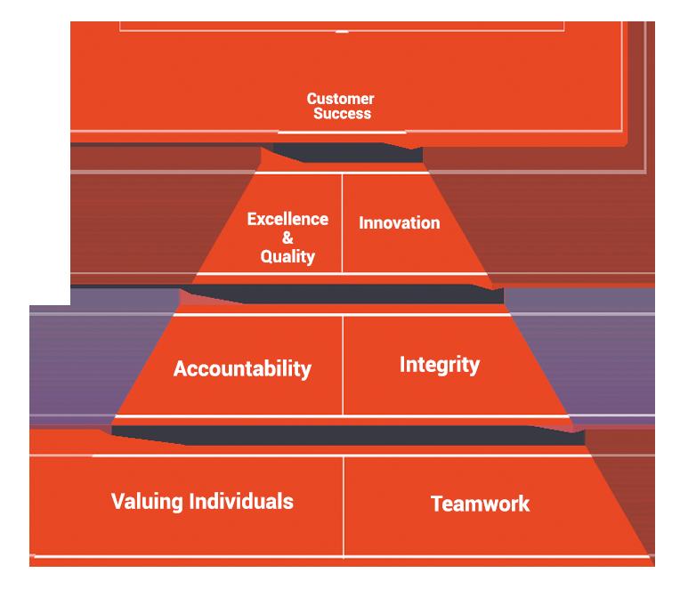Core-Values-pyramid.png