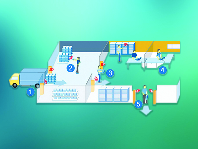 Asset Tracking Ecosystem that Optimizes Warehouse Performance