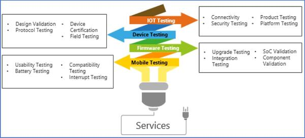 Smart QA & Testing for IoT & Connected devices | Innominds