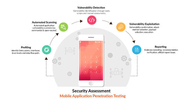 Security Testing and Threat Management Services   Innominds