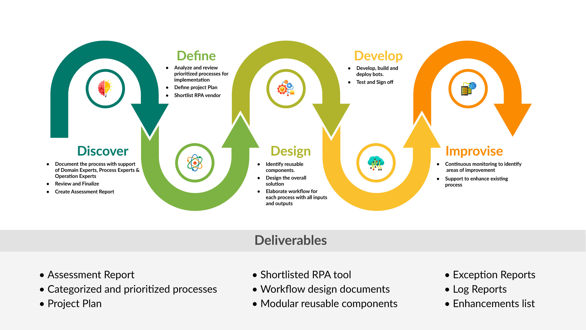 RPA Typical-Implementation-Approach