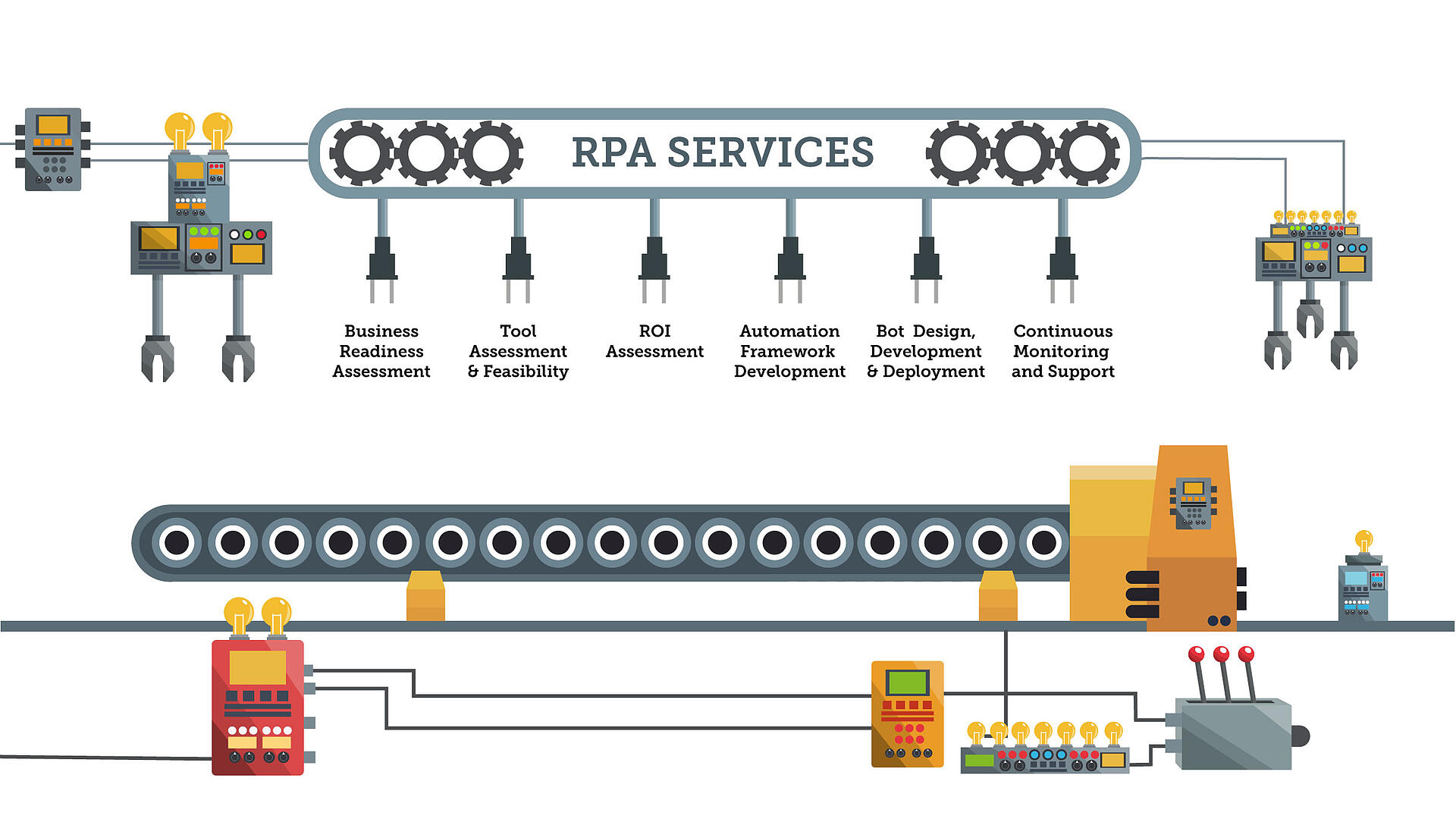 RPA-Services