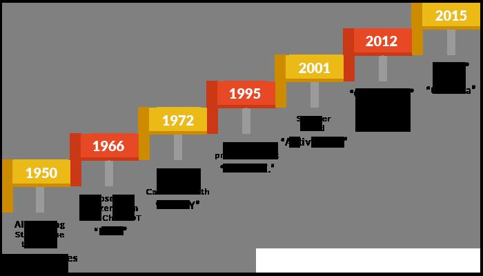 Bot_history