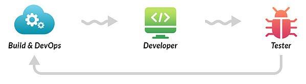 Developers multi-skilled