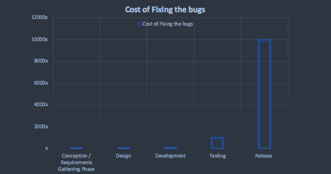Cost of Bug Fixing in SDLC