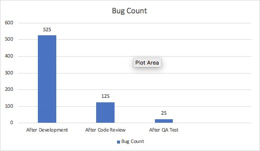 Notice Bug Count after the code review