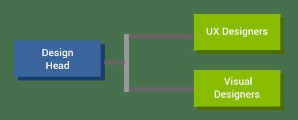 design-team-flowchart