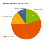 Building Cost Effective Enterprise Mobile Applications