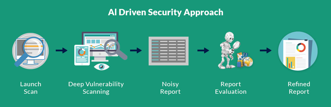 Al-Driven-Security-Approach