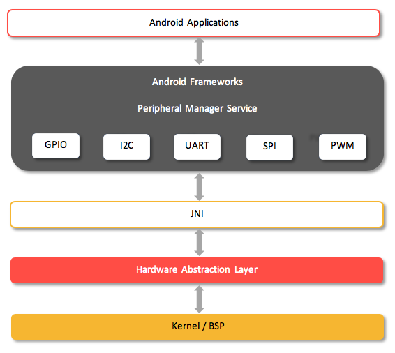 How to implement Android peripheral SDK