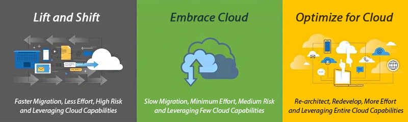 Develop a cloud migration strategy and move workloads