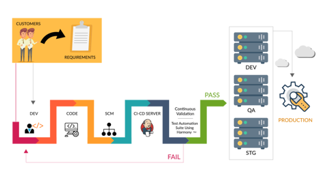Continuous delivery - deployment of pipeline