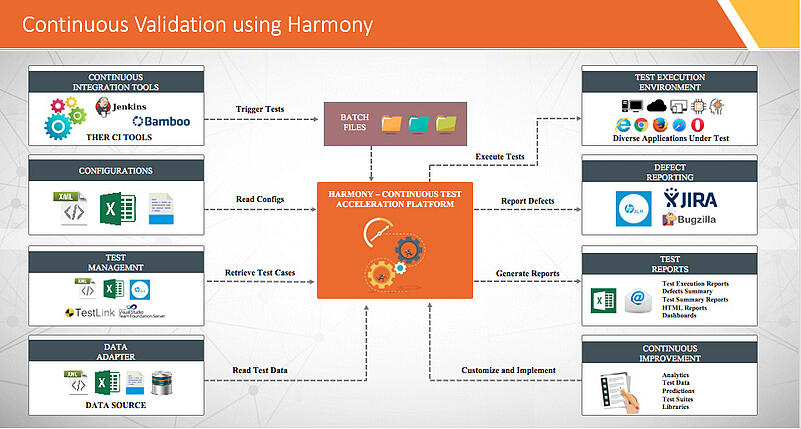 Harmony improve the test automation effectiveness