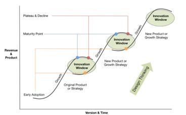 DevOps Technology Innovation Window