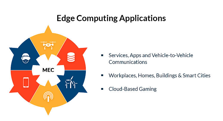 Edge Computing Use-Cases and low-latency data processing.