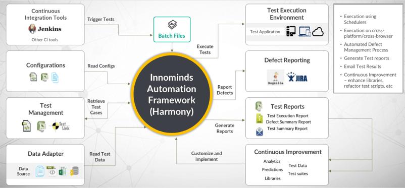 Innominds Test Automation framework
