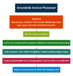 Invoice Processing – Automation and Transformation
