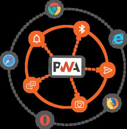 PWAs providing native app experience