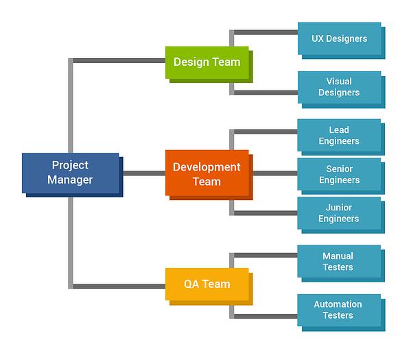 Team structure in Mobile App development team