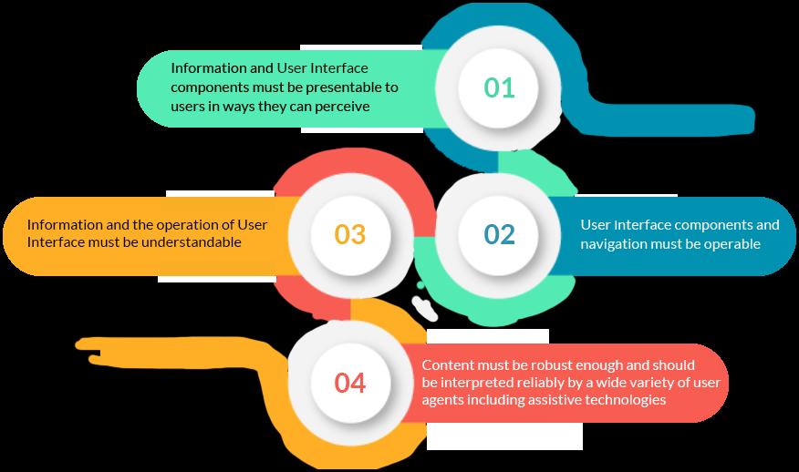 Test-strategy-steps