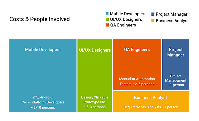 Resource management in mobile app development