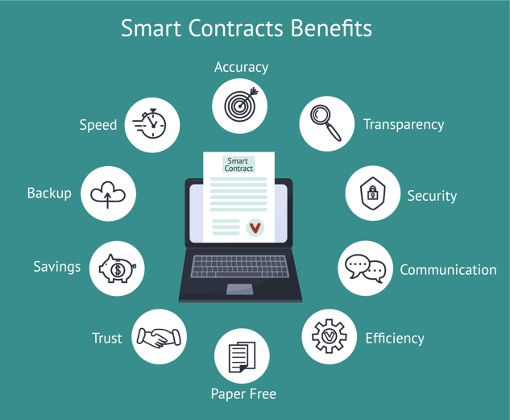 Business use cases for smart contract