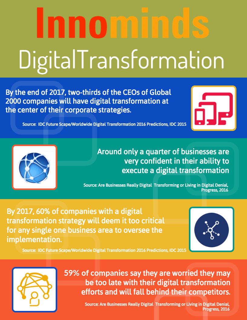 Graphically explained strategies & ideas in Digital Transformation