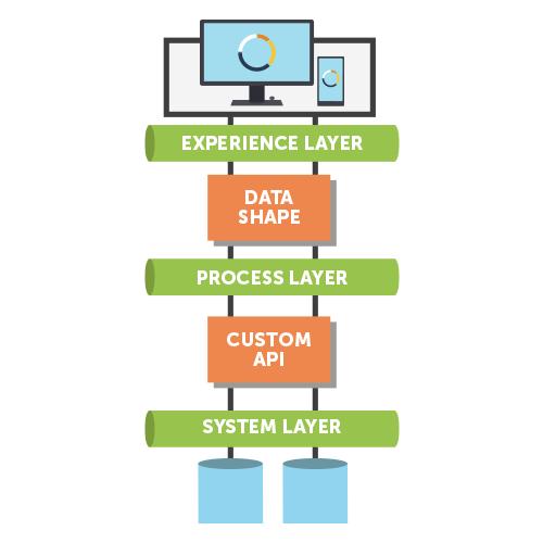digital-transformation-through-ESB-layers