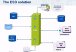 The Important Role of Enterprise Service Bus (ESB) in Digital Transformation