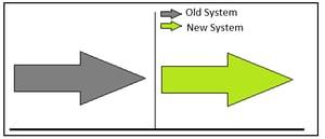 direct-implementation