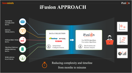 Solve Big Data Challenges with iFusion Analytics