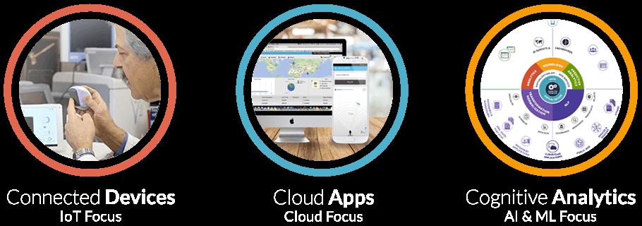 Devices-Apps-Analytics