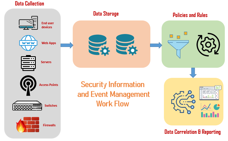 Evolving-SIEM-workflow-for-advanced-Threat-detection