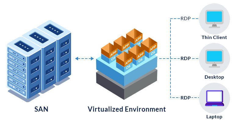 VDI-Platform