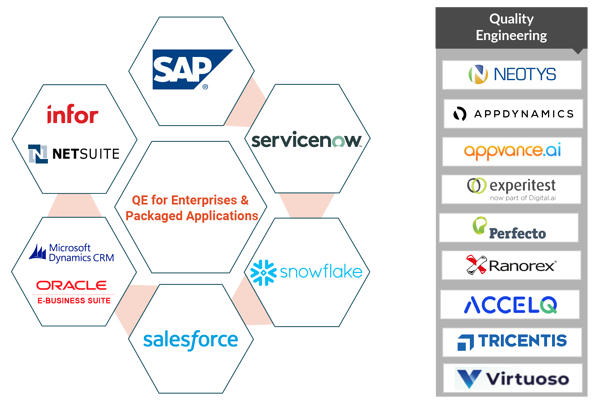 QE for Enterprises & Packaged Applications