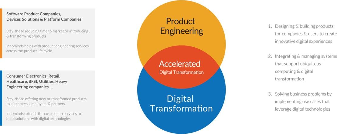 Innominds-Digital Transformation