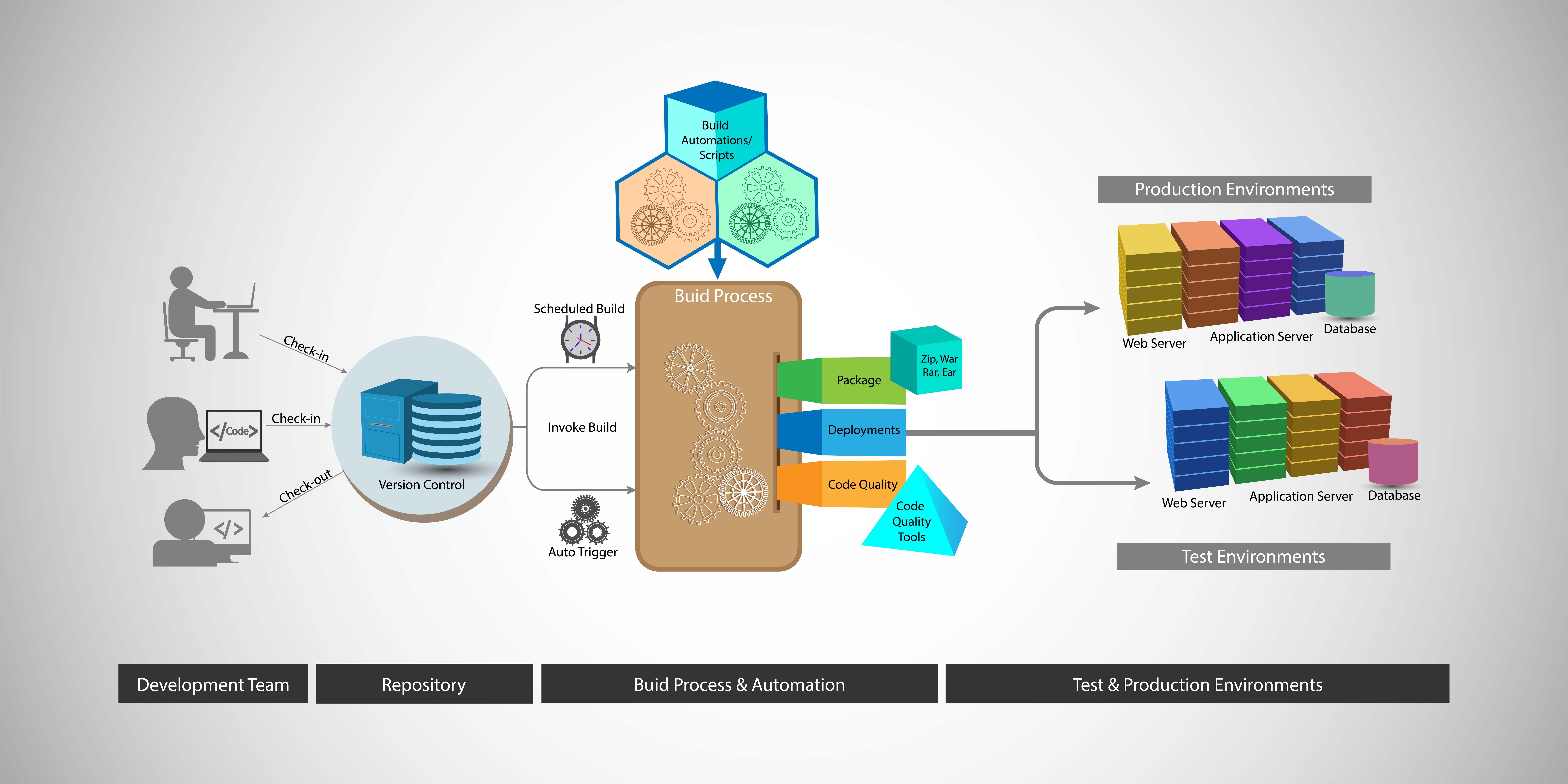 Continuous integration testing framework