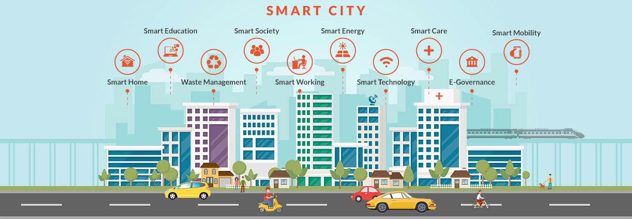 Smart City_Innominds