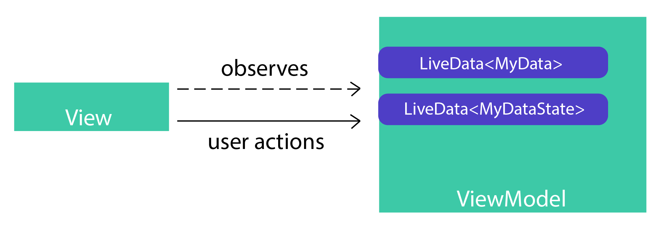 Introduction to LiveData in Android