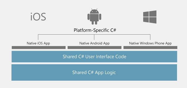 Introduction-to-Xamarin
