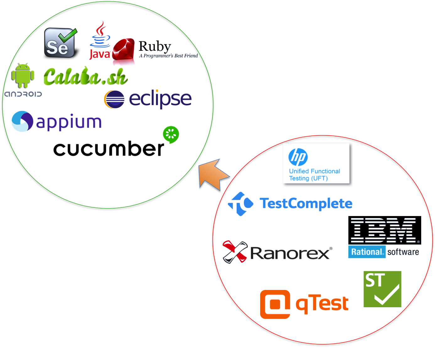 Why consider Open Source Tools for Test Automation?