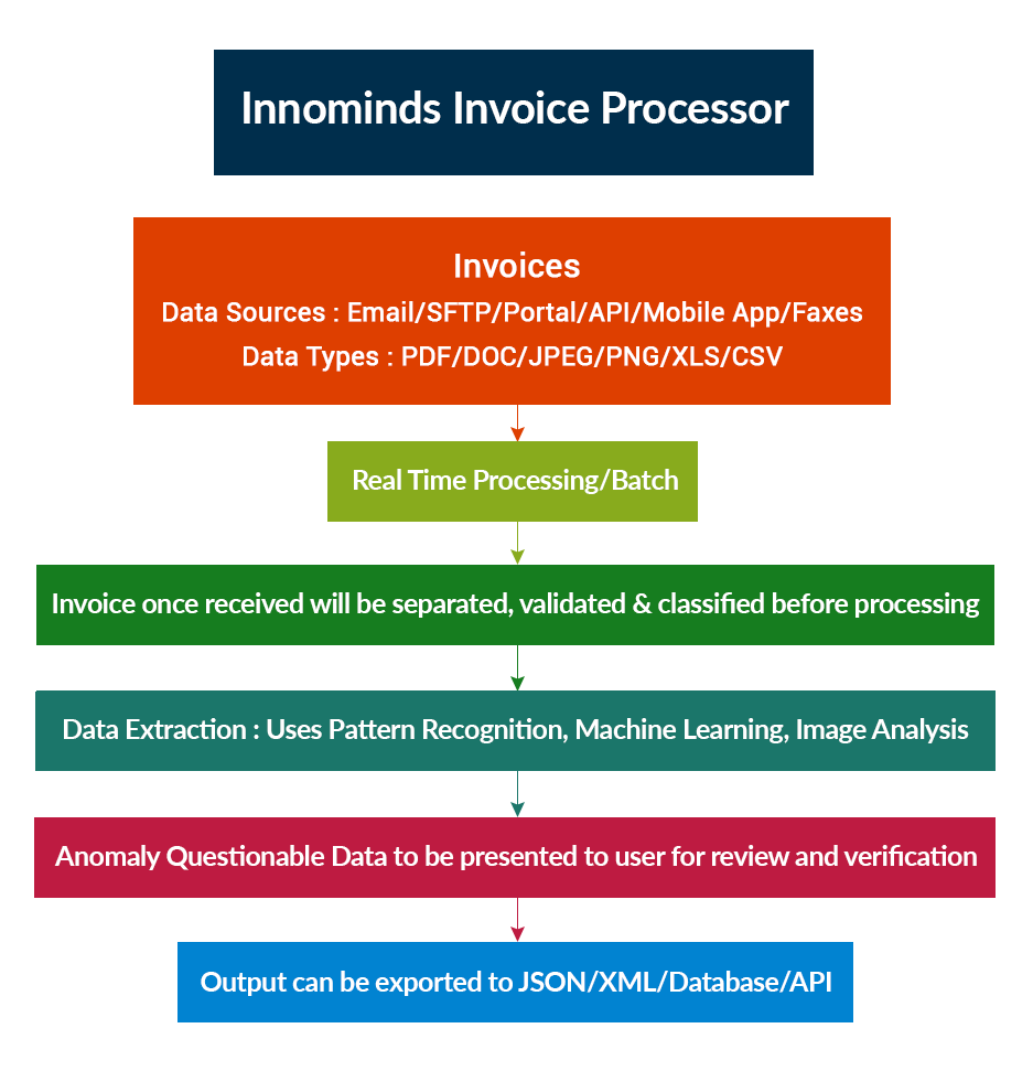 Invoice-Processing-Steps