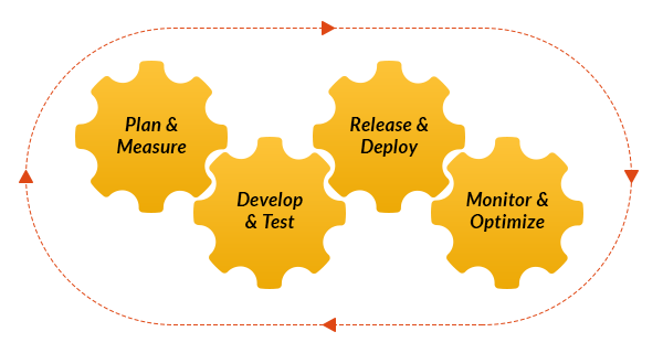Transforming-Enterprises-to-DevTestOps