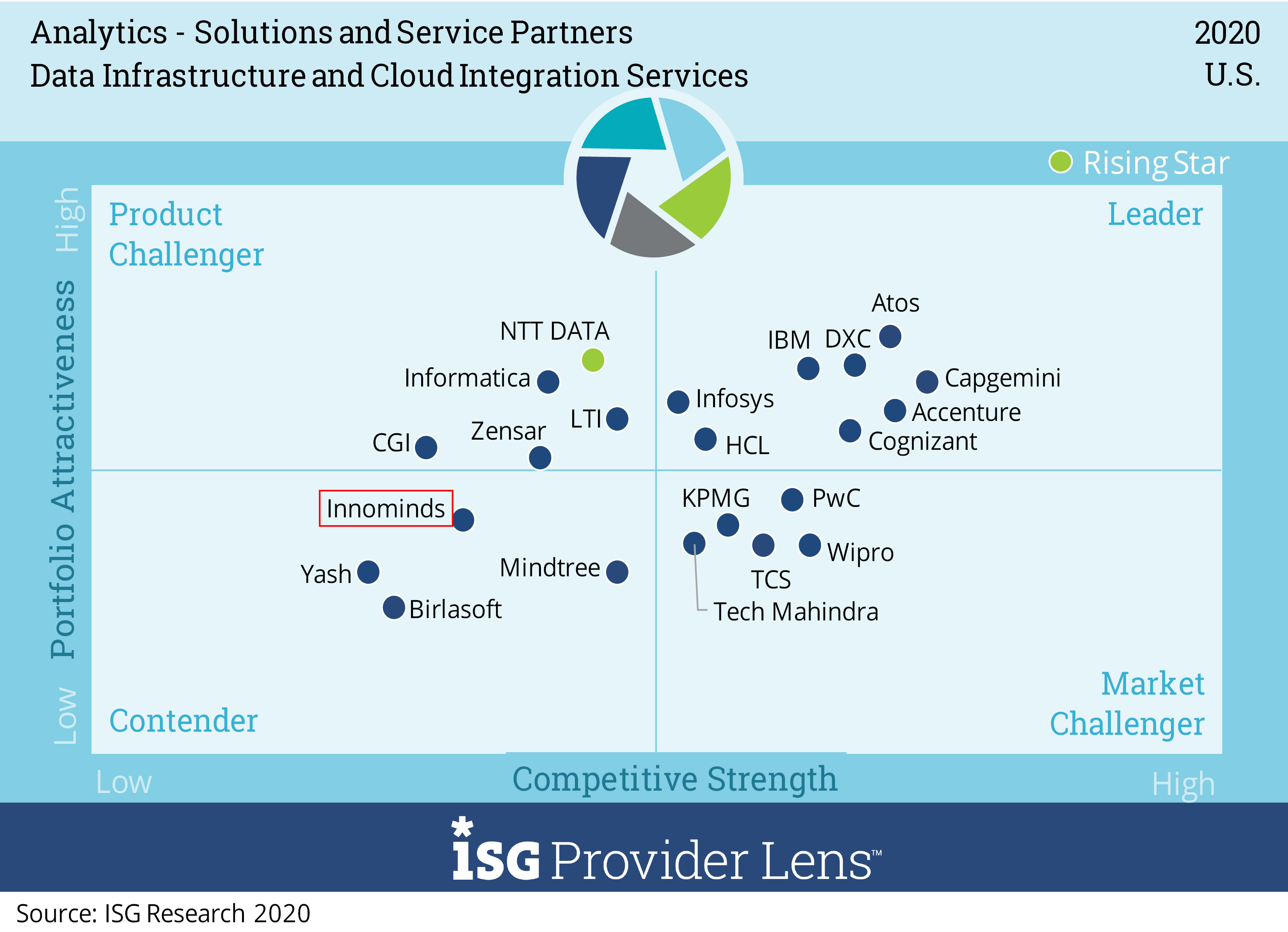 Data-Infrastructure-and-Cloud-Integration-Services