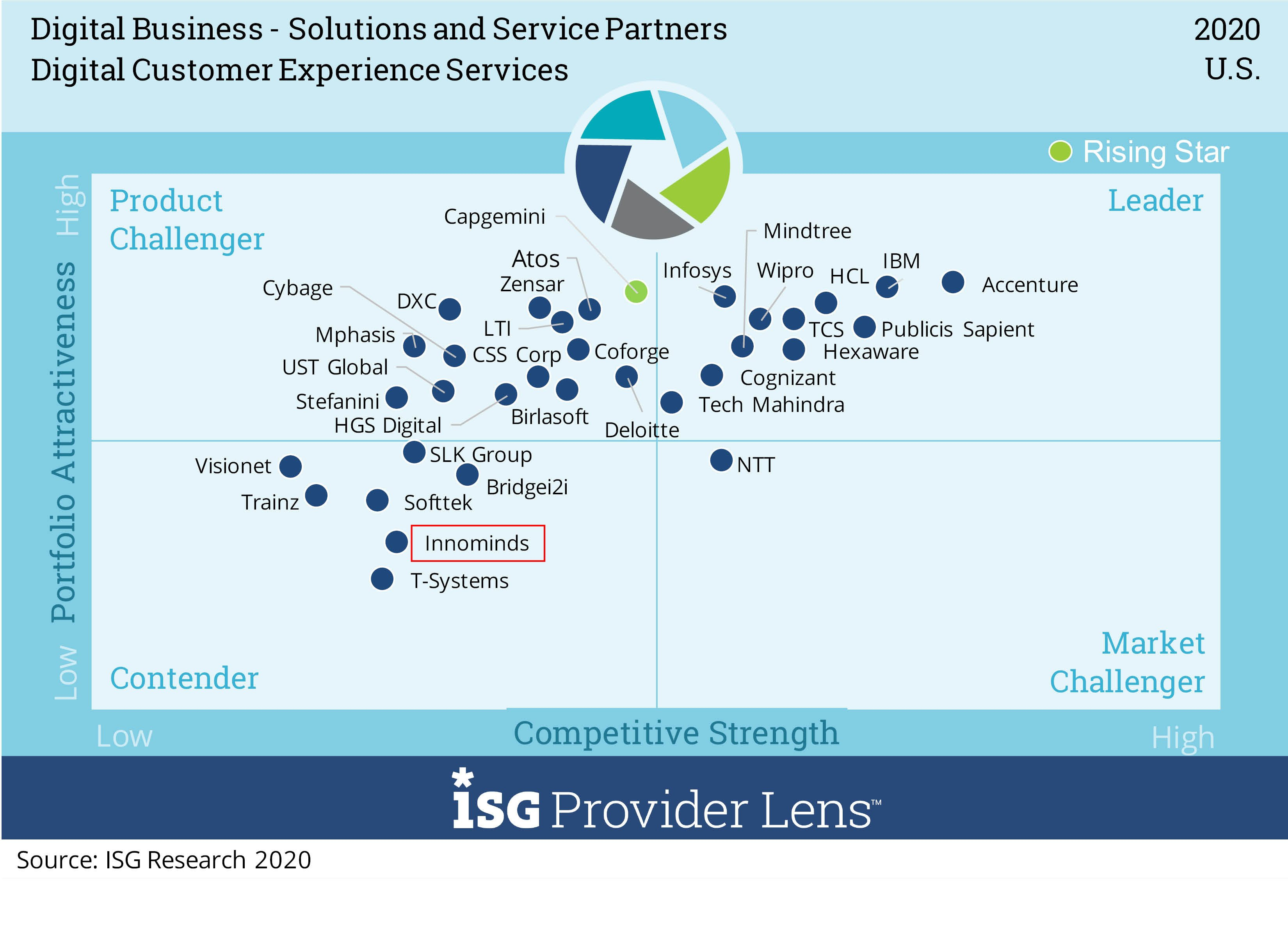 Digital-Customer-Expeience-Services